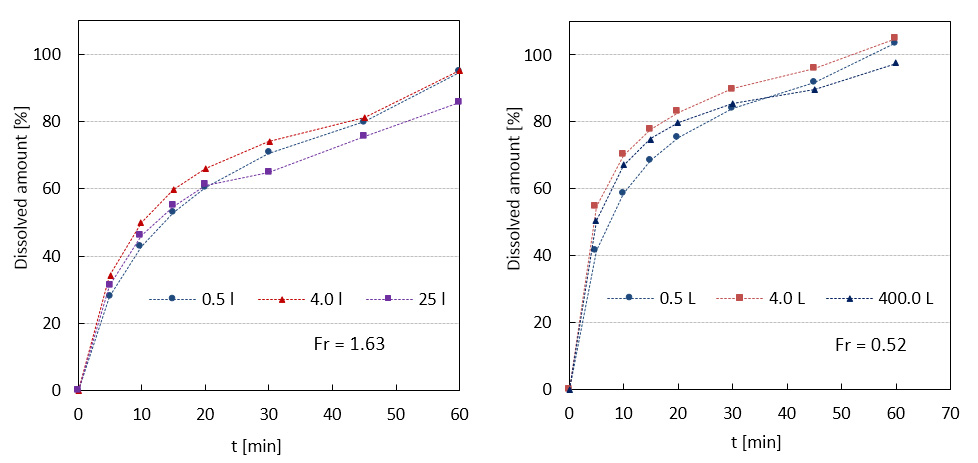 Comparison of dissolution profiles from two scale-up studies (0.5 to 4 to 25 L) and (0.5 to 4 to 400 L).